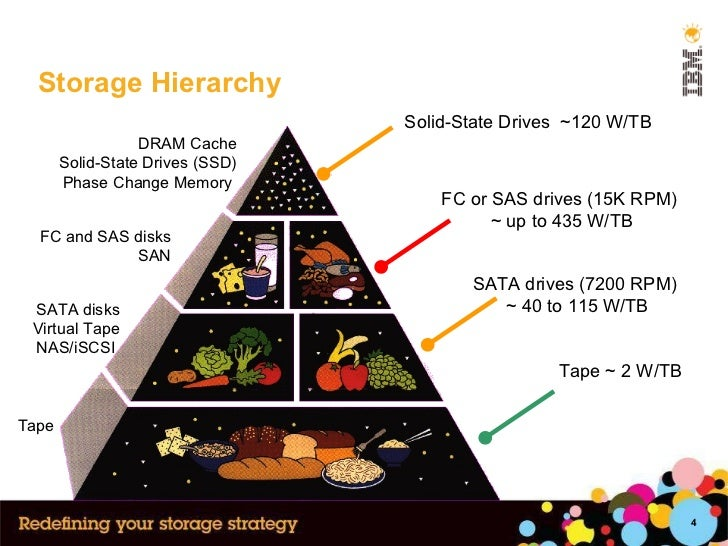 Storage Hierarchy DRAM Cache Solid-State Drives (SSD) Phase Change Memory  FC and SAS disks SAN Tape SATA disks Virtual Ta...