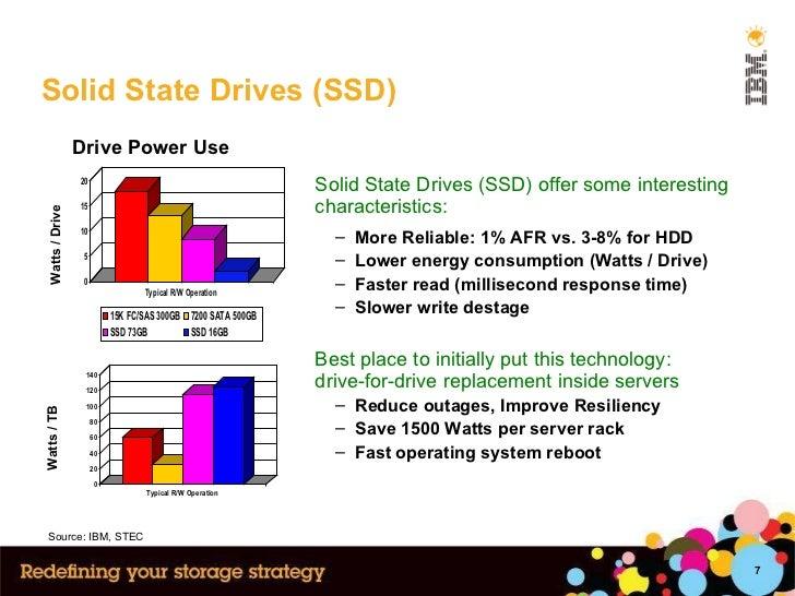Solid State Drives (SSD) Watts / Drive Watts / TB Drive Power Use Source: IBM, STEC <ul><li>Solid State Drives (SSD) offer...