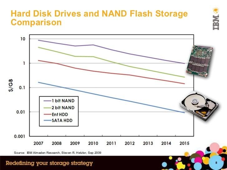 Hard Disk Drives and NAND Flash Storage Comparison Source:  IBM Almaden Research, Steven R. Hetzler, Sep 2009