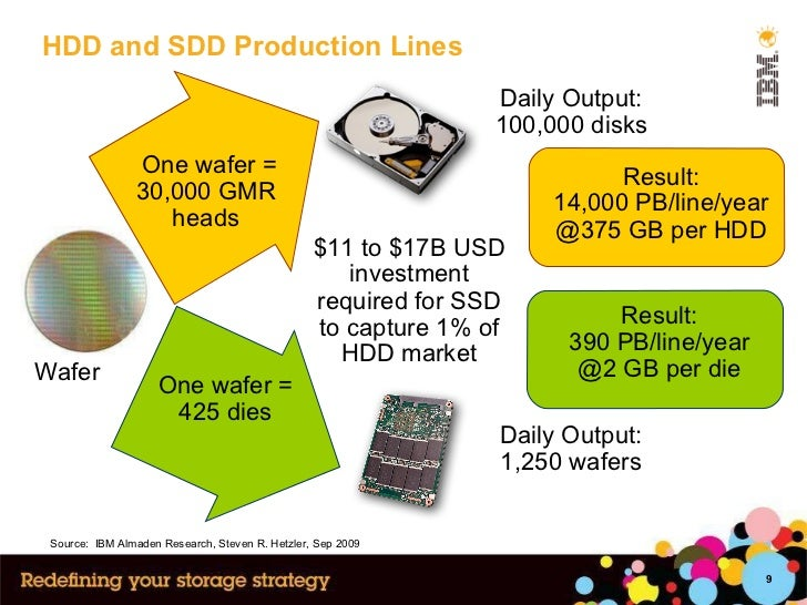 HDD and SDD Production Lines One wafer = 30,000 GMR  heads  One wafer = 425 dies Daily Output: 1,250 wafers Result: 14,000...