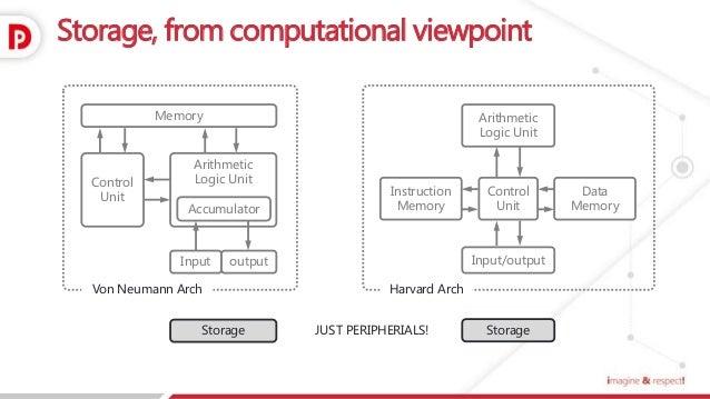 Storage tech-map-eng Slide 2