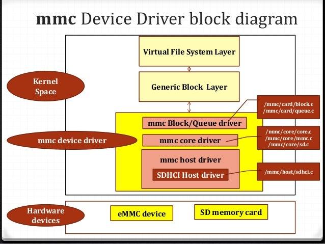 Linux Kernel MMC Storage driver Overview