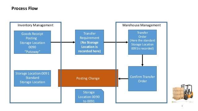 Storage location control in SAP WM