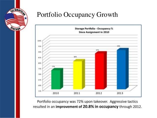 Portfolio Occupancy Growth 2010 2011 2012 2013 ...
