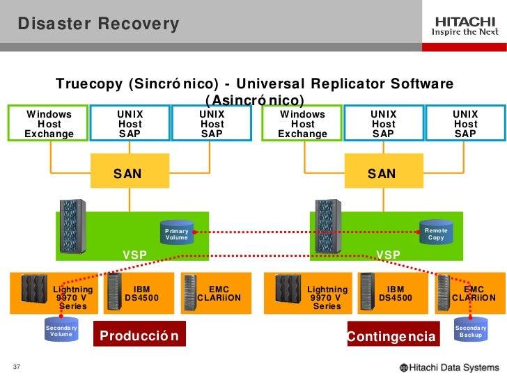 Hitachi truecopy® user guide for vsp f series and vsp g series.