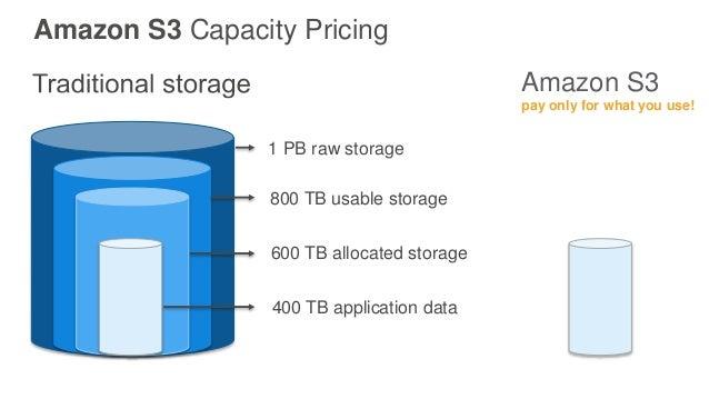 Price S3 Amazon