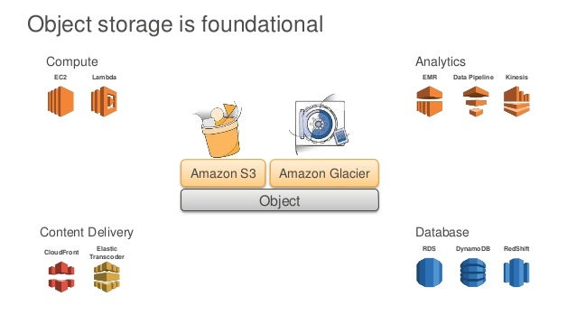 Storage With Amazon S3 And Amazon Glacier
