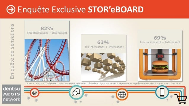 62% 38% Point de vente physique indispensable ? Oui Non 25% 75% Point de vente physique satisfaisant ? Oui Non Lepointdeve...
