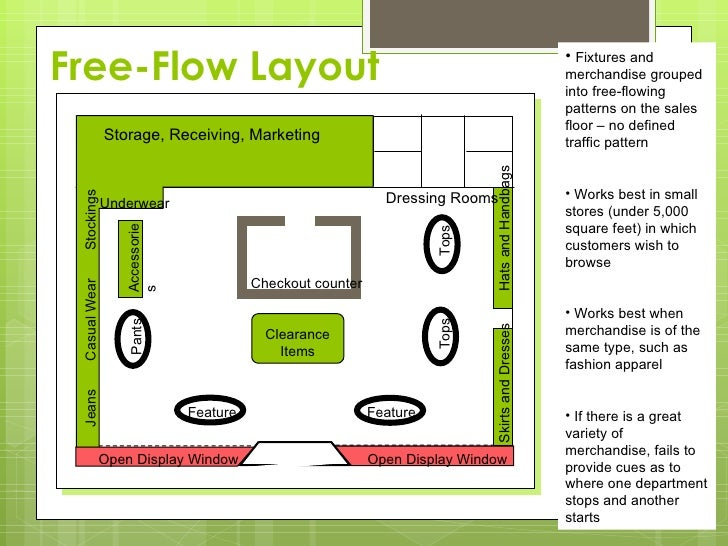Store design layout vsual merchandising for Retail store layout design free