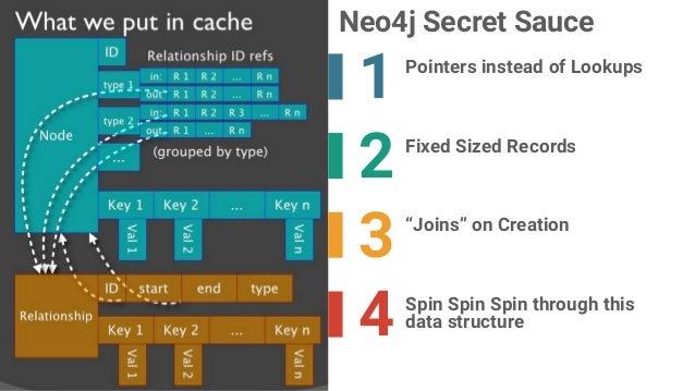 Neo4j Stored Procedure Training Part 1