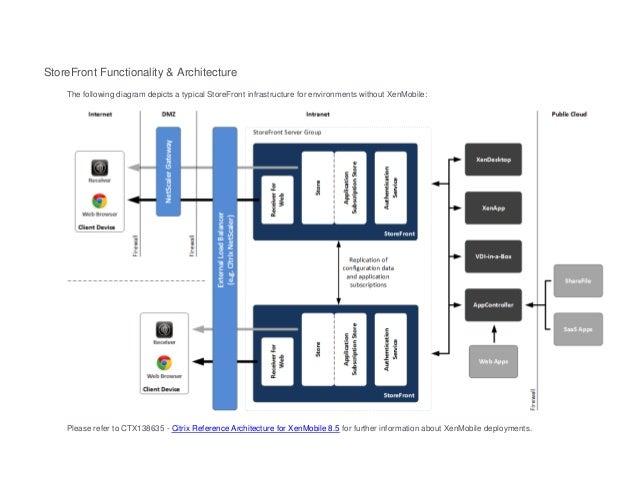 Citrix Xenapp 6 5 Reference Architecture Architecture Of Citrix
