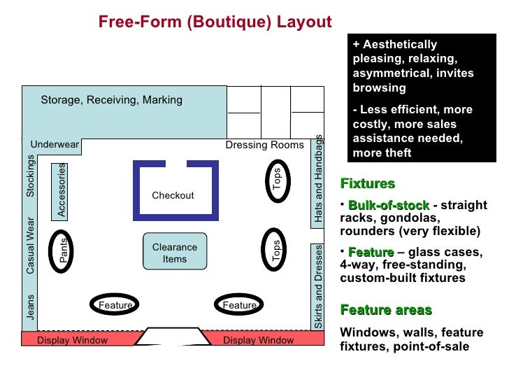 Store layout for Store layout design free