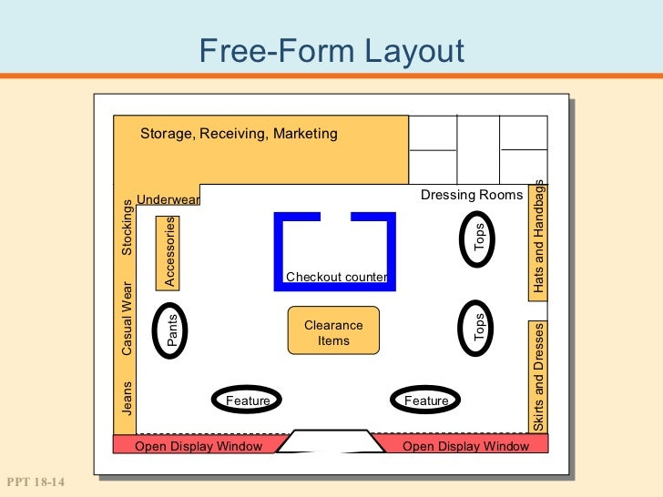 Store layout design and merchandising for Retail store layout design free