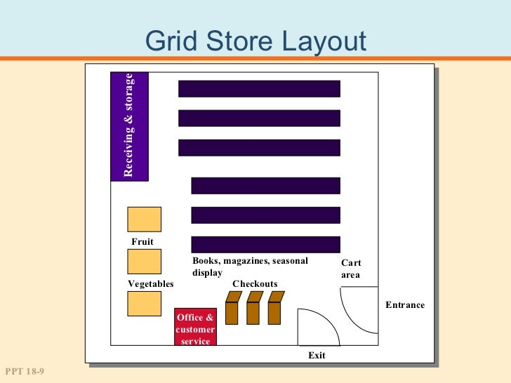 Store Layout Design And Merchandising