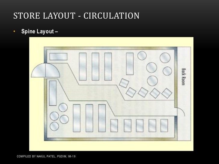 Store Layouts amp Planograms