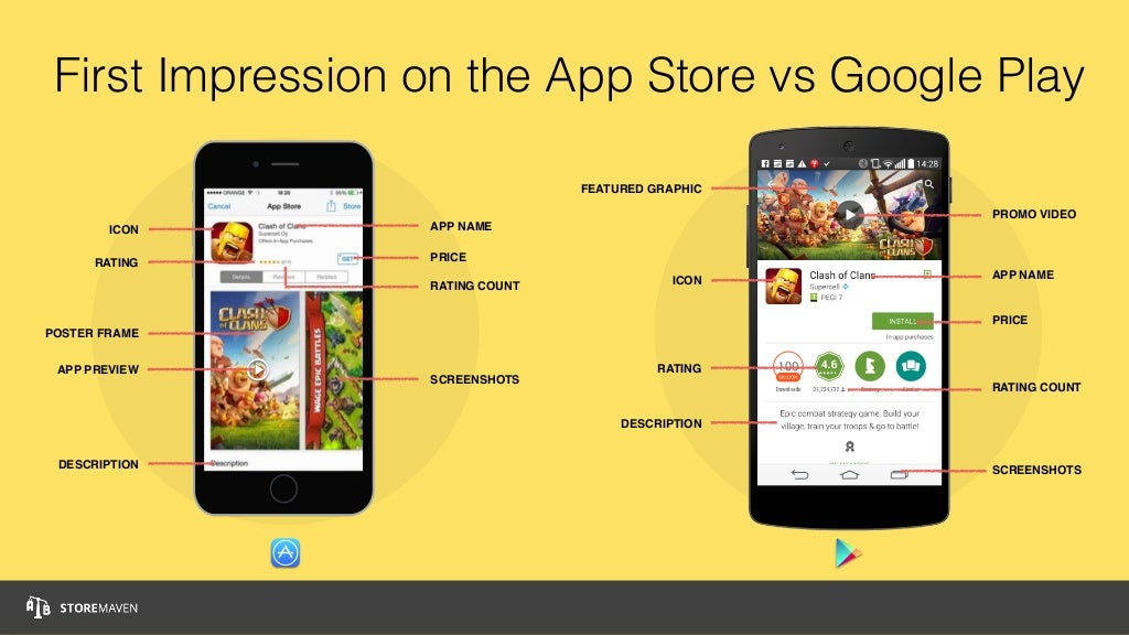 First Impression on the App Store vs Google Play ICON RATING DESCRIPTION SCREENSHOTS RATING COUNT PRICE PROMO VIDEO FEATUR...