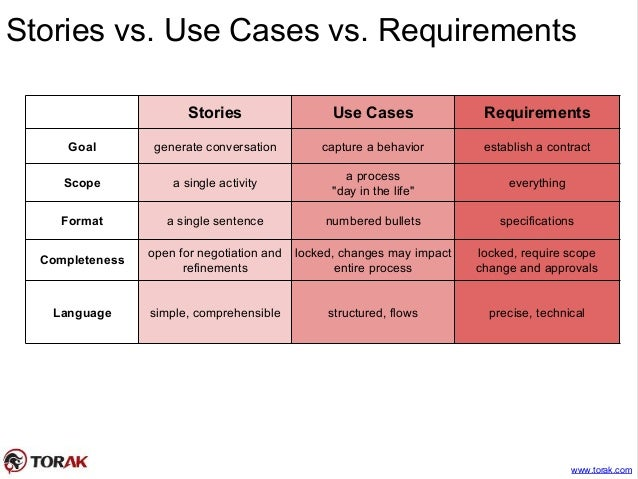agile software requirements template - stories backlog mapping