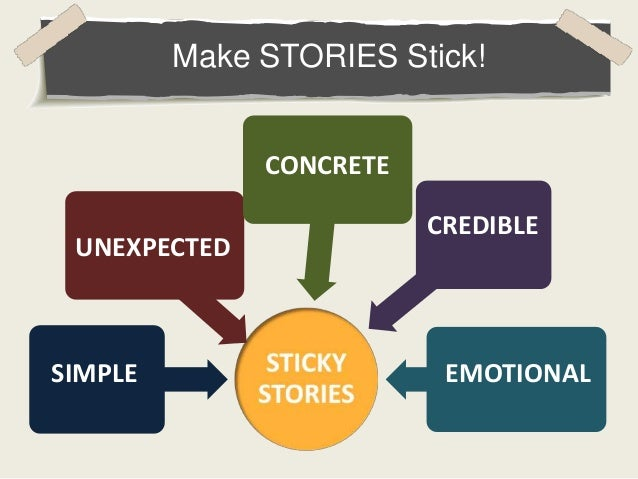 Make STORIES Stick! SIMPLE UNEXPECTED CONCRETE CREDIBLE EMOTIONAL