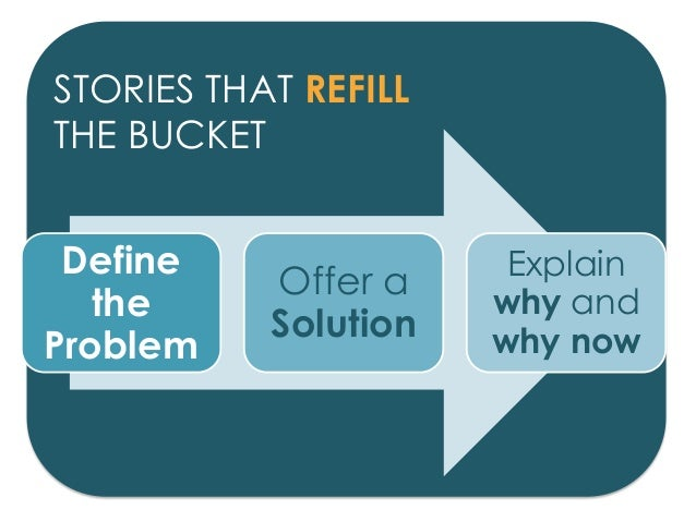 STORIES THAT REFILL THE BUCKET Define the Problem Offer a Solution Explain why and why now