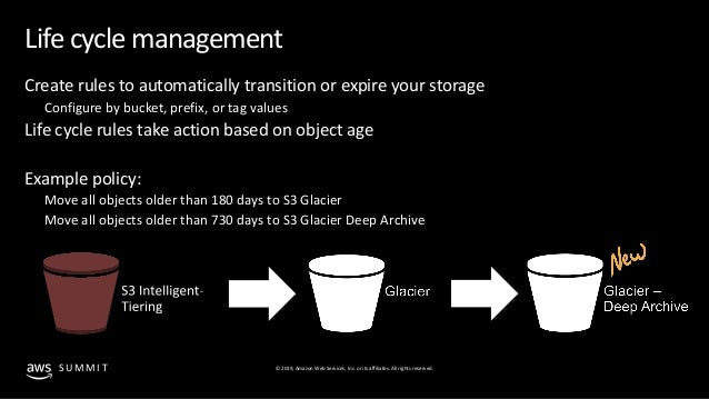 Storing data long term with Amazon S3 Glacier Deep Archive ...