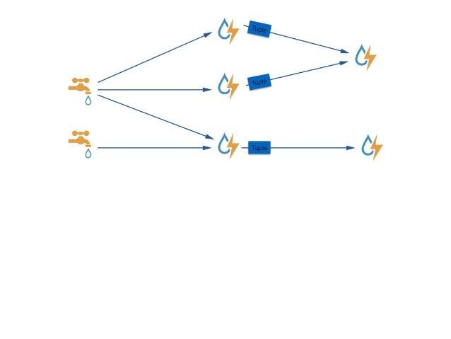 Tuple Tuple Tuple Tuple Tuple Tuple ⼀一个Tuple的⽣生命周期 1. Spout发射出去 2. 在Stream中流动 3. 被Bolt处理计算 4. 由Bolt再次发送 5. 再次进⼊入消息流 6. 直到被...