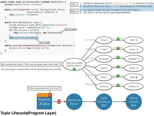 1. tell Storm whenever you're creating a new link in the tree of tuples 2. tell Storm when you have finished processing an ...