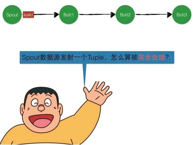 在Spout中发射⼀一个新的源Tuple时, 可以为该源Tuple指定⼀一个MessageId。 多个源Tuple可以共⽤用同⼀一个MessageId, 表⽰示多个源Tuple组成同⼀一个消息单元, 它们会被放到同⼀一棵Tuple树中 tupl...