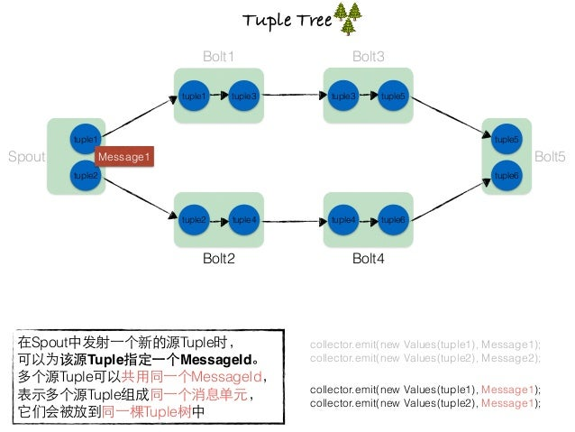 1. Spout中Message1绑定了tuple1和tuple2(同⼀一个MessageId) 2. tuple1发送给Bolt1处理,tuple2发送给Bolt2处理 3. Bolt1处理tuple1⽣生成tuple3,Bolt2处理tup...
