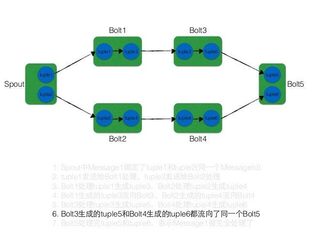 Spout Bolt1 Bolt2 Bolt3tuple1 tuple2 tuple3 完全处理: 源Tuple以及由该源Tuple衍⽣生的所有Tuple都经过了Topology中每⼀一个应该到达的Bolt的处理 tuple1 tuple1 t...