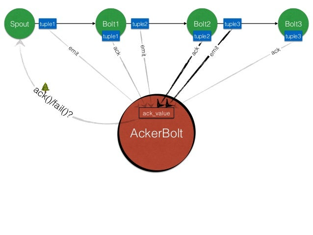 How Storm Implements Acker… How does Storm implement reliability in an efficient way?