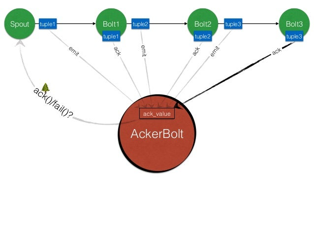 """A Storm topology has a set of special """"acker"""" tasks that track the DAG of tuples for every spout tuple. When an acker sees..."""