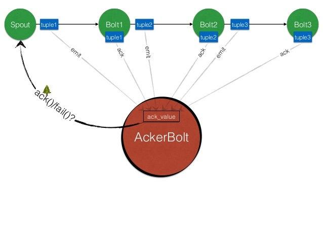 理解Storm可靠性的最好的⽅方法是来看看tuple和tuple树的⽣生命周期,当⼀一个tuple被创建,不管是spout还是bolt创建 的,它会被赋予⼀一个64位的id,⽽而acker就是利⽤用这个id去跟踪所有tuple的。每个tuple...