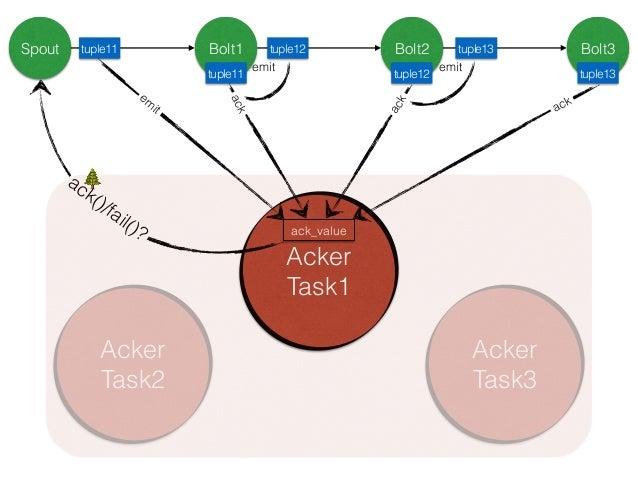 Spout Bolt1 Bolt2 Bolt3 Acker Task1 tuple11 tuple12 tuple13 ack_value tuple11 tuple12 tuple13 ack()/fail()? em it ack ack ...