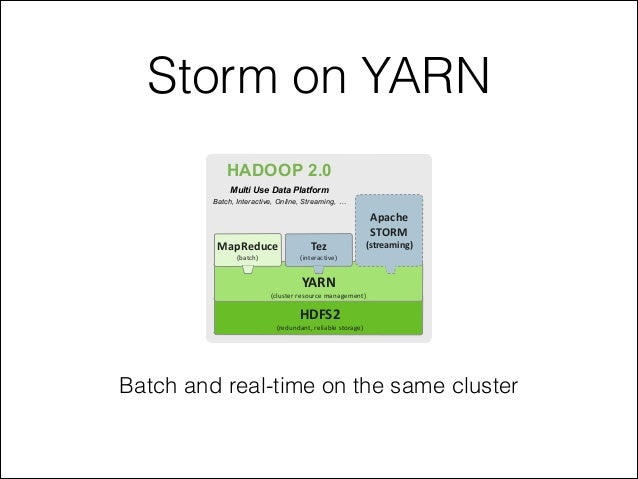 Storm on YARN HDFS2   (redundant,  reliable  storage) YARN   (cluster  resource  management) MapReduce (batch)...