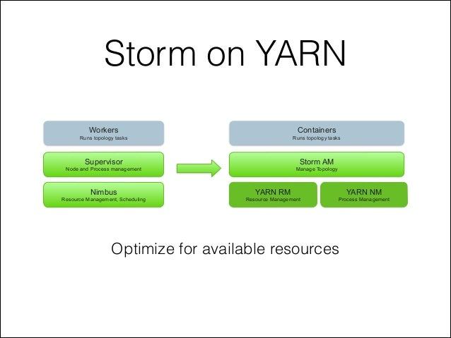 Storm on YARN Nimbus Resource Management, Scheduling Supervisor Node and Process management Workers Runs topology tasks YA...