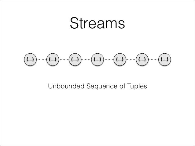 Streams {…} {…} {…} {…} {…} {…} {…} Unbounded Sequence of Tuples