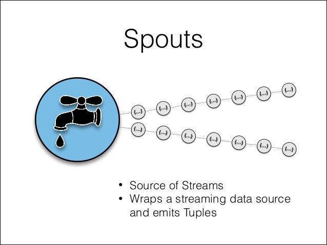 Spouts • Source of Streams • Wraps a streaming data source and emits Tuples {…} {…} {…} {…} {…} {…} {…} {…} {…} {…} {…} {…...