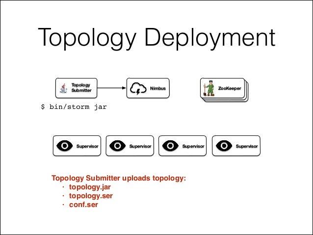 Topology Deployment ZooKeeperNimbus Supervisor Supervisor Supervisor Supervisor Topology Submitter Topology Submitter uplo...
