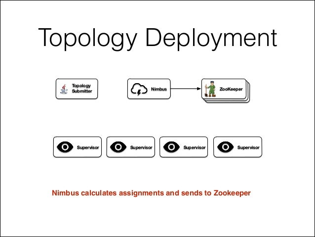 Topology Deployment Nimbus calculates assignments and sends to Zookeeper ZooKeeperNimbus Supervisor Supervisor Supervisor ...