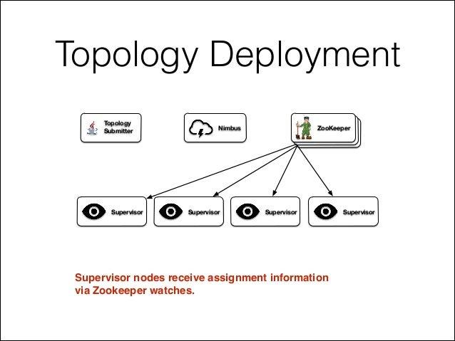 Topology Deployment Supervisor nodes receive assignment information ! via Zookeeper watches. ZooKeeperNimbus Supervisor Su...