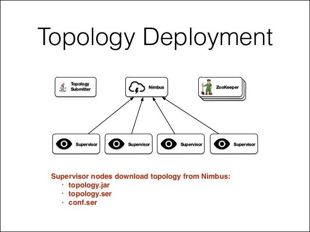 Topology Deployment Supervisor nodes download topology from Nimbus:! • topology.jar! • topology.ser! • conf.ser ZooKeeperN...