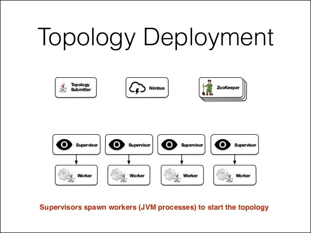 Topology Deployment Supervisors spawn workers (JVM processes) to start the topology ZooKeeperNimbus Supervisor Supervisor ...