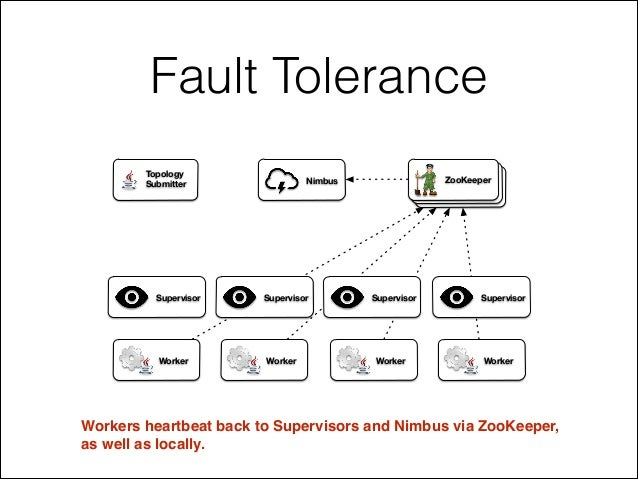 Fault Tolerance Workers heartbeat back to Supervisors and Nimbus via ZooKeeper, ! as well as locally. ZooKeeperNimbus Supe...