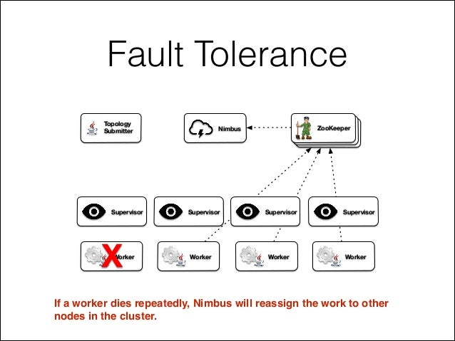 Fault Tolerance If a worker dies repeatedly, Nimbus will reassign the work to other! nodes in the cluster. ZooKeeperNimbus...
