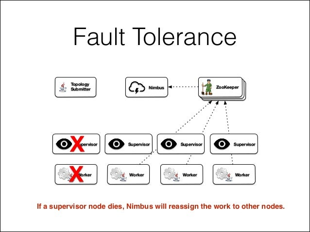 Fault Tolerance If a supervisor node dies, Nimbus will reassign the work to other nodes. ZooKeeperNimbus Supervisor Superv...