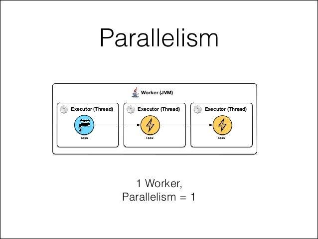 Parallelism Worker (JVM) Executor (Thread) Executor (Thread) Executor (Thread) Task Task Task 1 Worker, Parallelism = 1