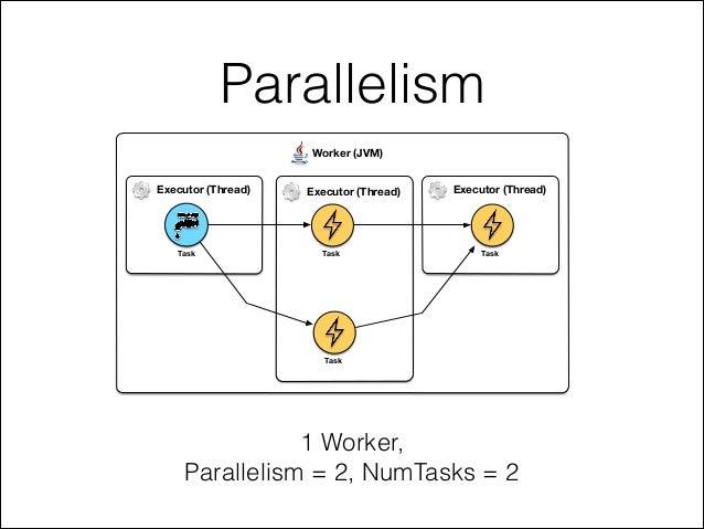 Parallelism Worker (JVM) Executor (Thread) Executor (Thread) Task Task Executor (Thread) Task Task 1 Worker, Parallelism =...