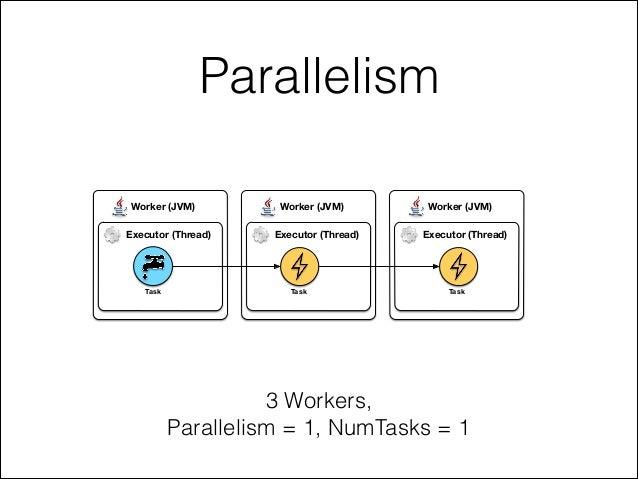 Parallelism 3 Workers, Parallelism = 1, NumTasks = 1 Worker (JVM)Worker (JVM)Worker (JVM) Executor (Thread) Executor (Thre...