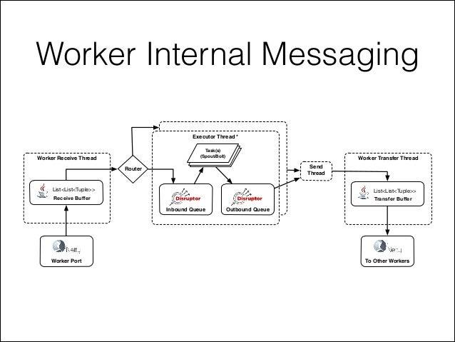 Worker Internal Messaging Worker Receive Thread Worker Port List<List<Tuple>> Receive Buffer Executor Thread * Inbound Queu...