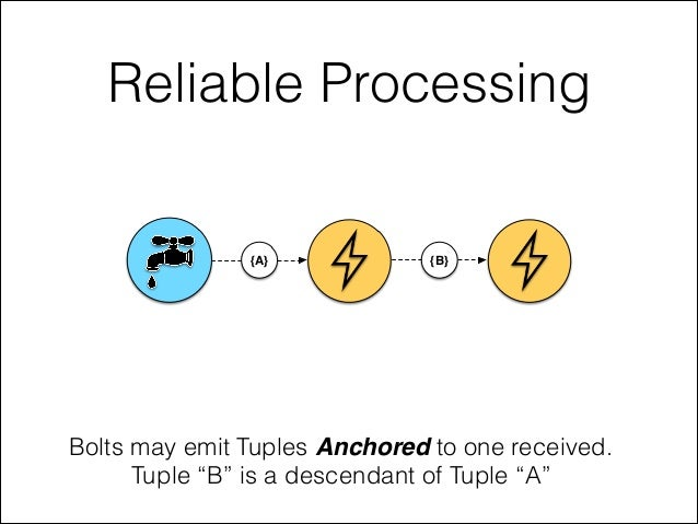"""Reliable Processing Bolts may emit Tuples Anchored to one received. Tuple """"B"""" is a descendant of Tuple """"A"""" {A} {B}"""